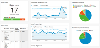 3 Free Custom Google Analytics Dashboards to Track Your Performance