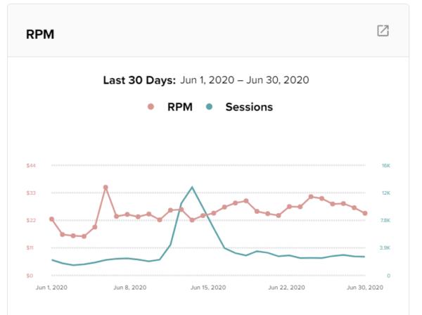 Jeremy's RPM on Mediavine