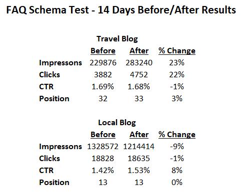 Schema Test Results