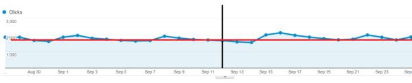Google clicks after removal of URL slug
