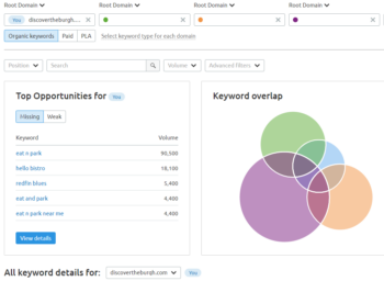 SEMrush Review – A Comprehensive SEO Tool at a Price