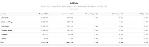 CPM for Ad Type on Mediavine