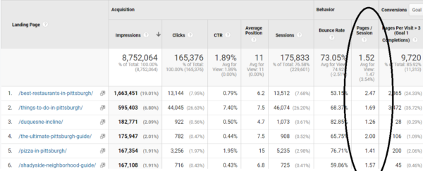 Pages Per Visit for a Local Blog